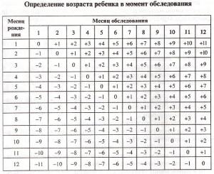 таблица возраст ребенка